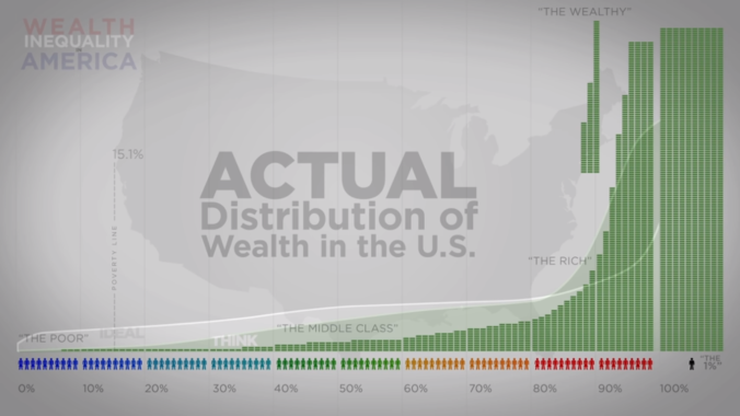 Actual Distribution of Wealth in the United States