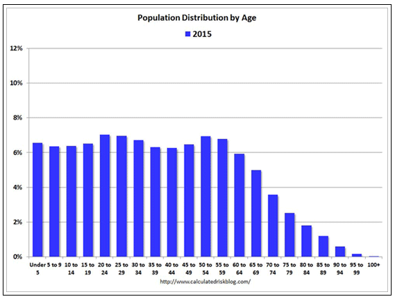 Age distribution on year