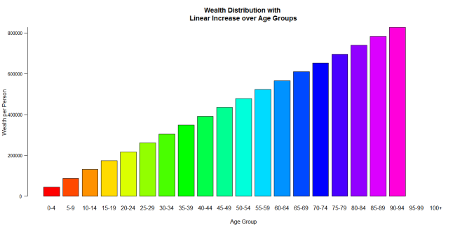 Reasonable Wealth by Age Group